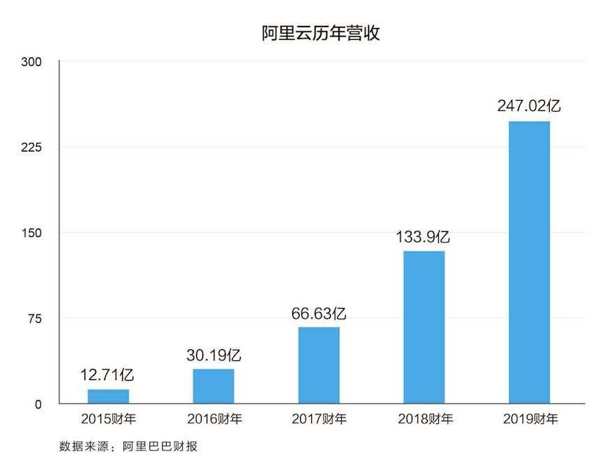 阿里云财年营收247亿,亚太市场份额超亚马逊微软总和