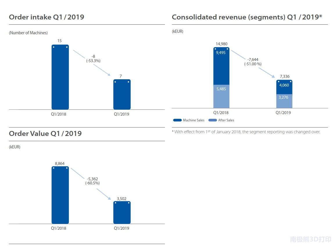 SLM Solutions 2019年第一季度财务收入730万欧元,下降51%