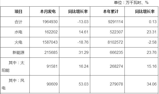 河南4月太阳能发电91581万千瓦时,同比增长16.24%