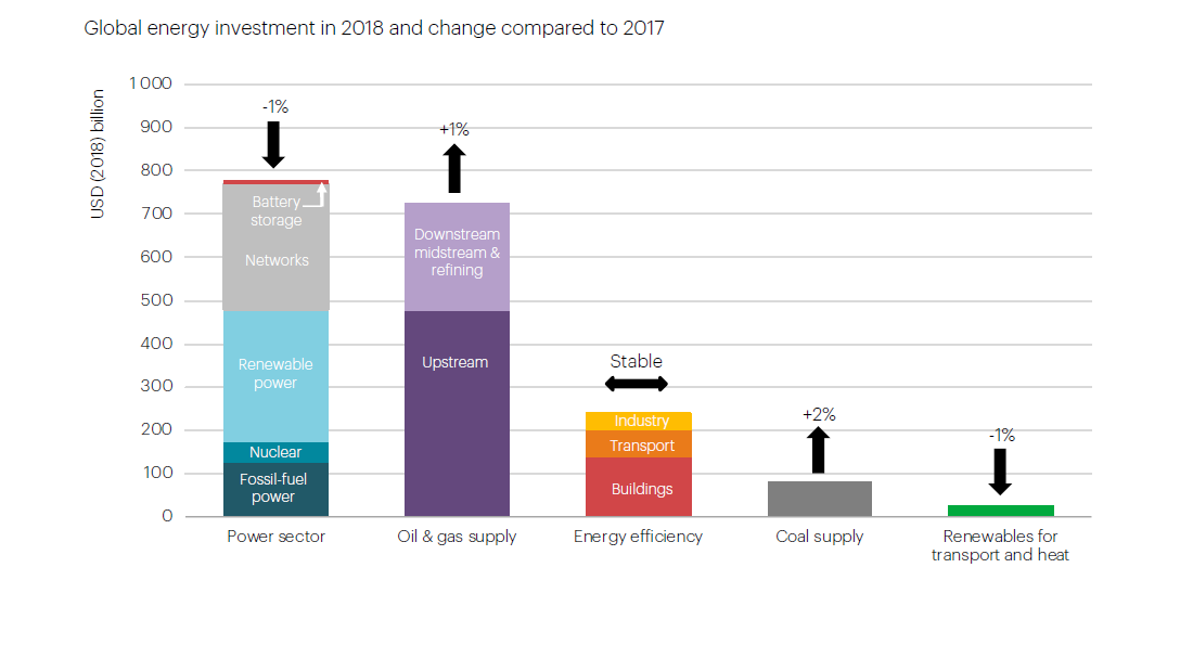 2018年全球能源投资达到1.85万亿美元