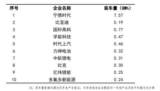 4月我国动力电池产量环比降10.9%
