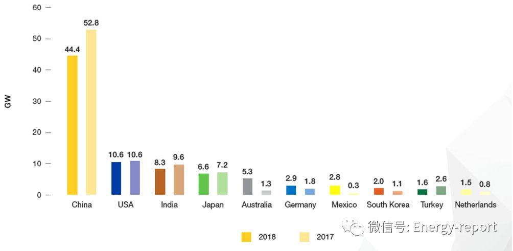 全球光伏市場展望2019~2023