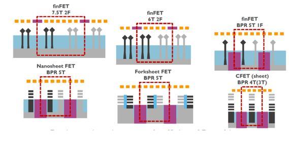 芯片發展路線圖呈現出減速與發散之勢