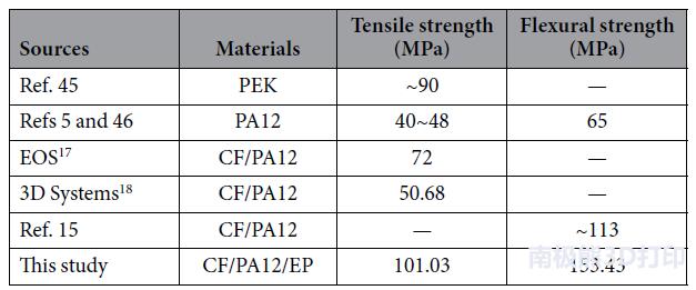 基于SLS制备的高性能碳纤维/尼龙/树脂三元复合材料新方法