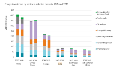 2018年印度太阳能光伏投资首次超过煤电