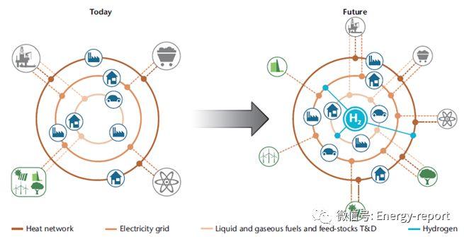 氢能和燃料电池技术路线图
