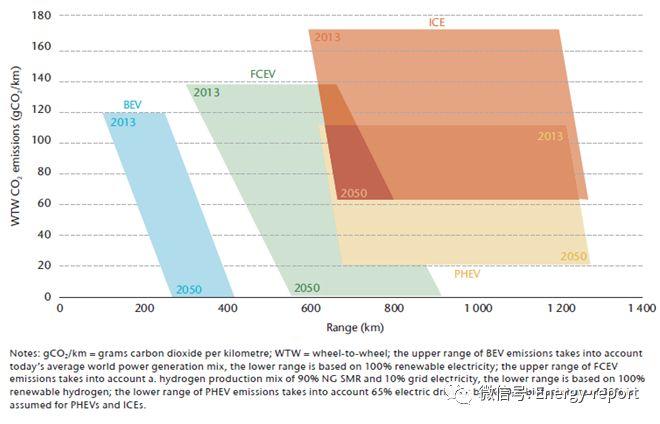 氢能和燃料金沙棋牌网技术路线图