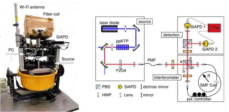 克服经典极限 纠缠光子陀螺仪有办法