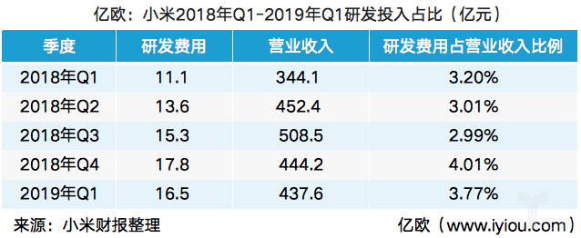 """小米2019年Q1財報:營收437.6億元,""""AI+IOT""""戰略初現成效"""