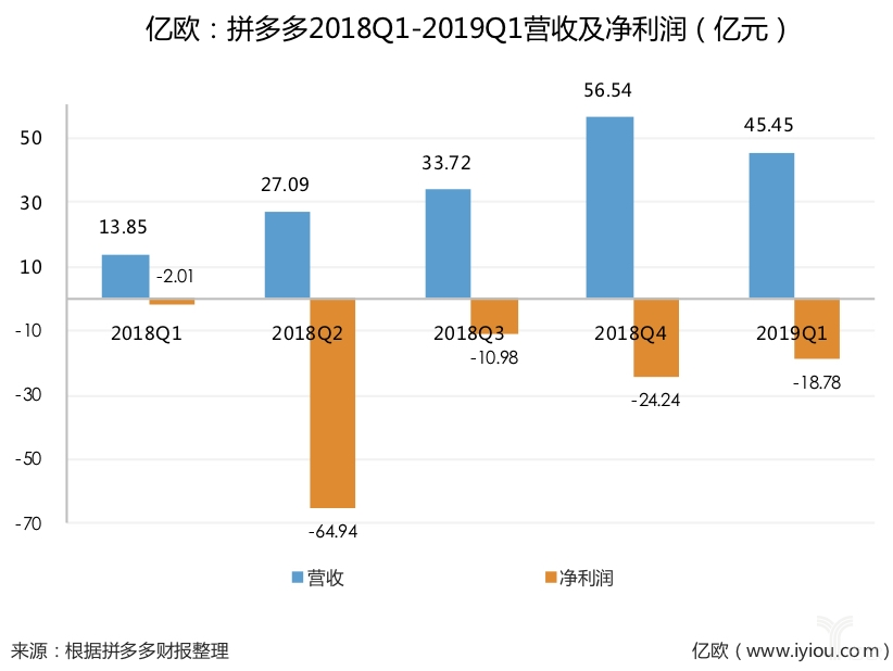 拼多多2019Q1财报:营收45.45亿元超预期,年活跃买家数达4.43亿
