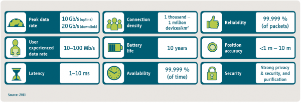 5G商用案例需要直流电源效率支撑
