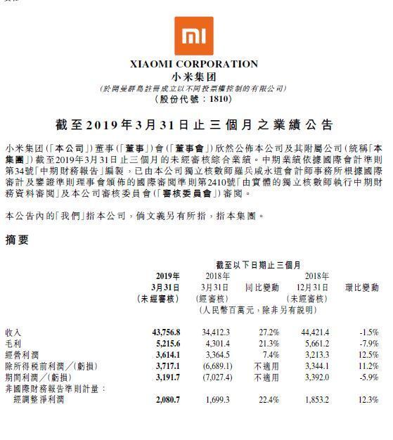 小米第一季度营收438亿元 同比增长27.2%