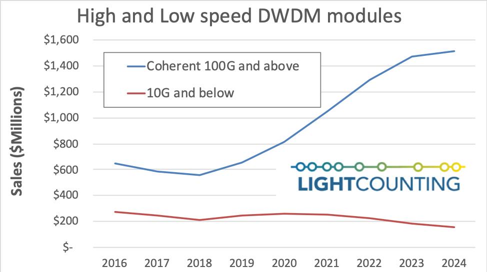 "LightCounting:""新冷战""下,如何影响全球光模块市场"