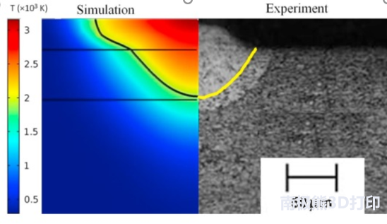 印度学者成功实现3D打印熔池形貌模拟与验证