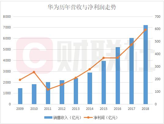 任正非称5G不受影响:华为5G专利数量排名全球第一