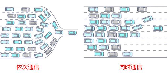 大规模普及在即 怎知道自己是否适合Wi-Fi 6?