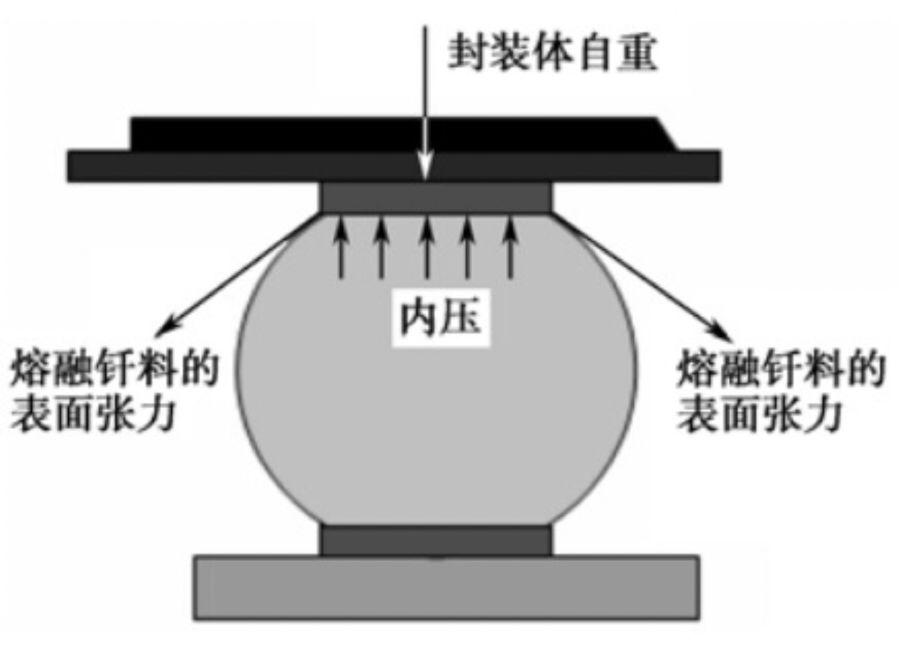 BGA、CSP再流焊接接合部工艺可靠性设计