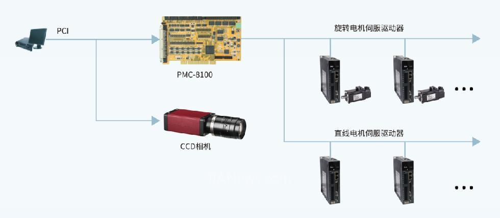 英威腾DA300直线型驱动在固晶机上的应用