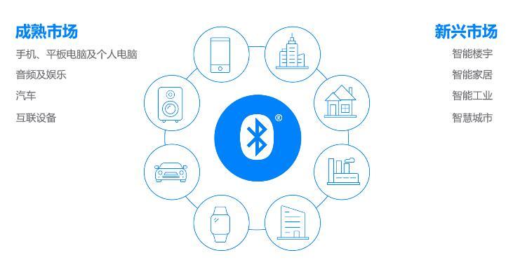 蓝牙技术联盟发布2019年蓝牙市场最新资讯,聚焦智能楼宇、智慧城市、智能家居等新兴市场