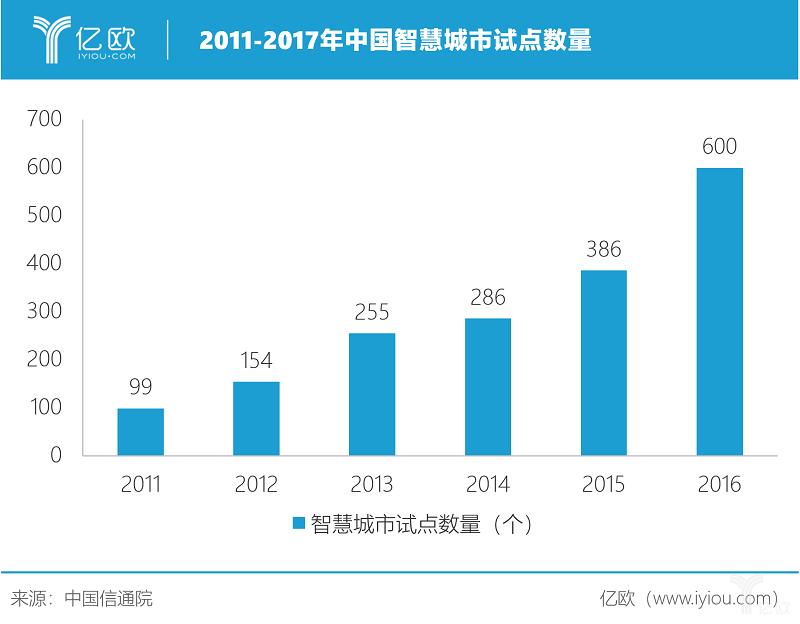 《2019年中国智慧城市发展研究报告》