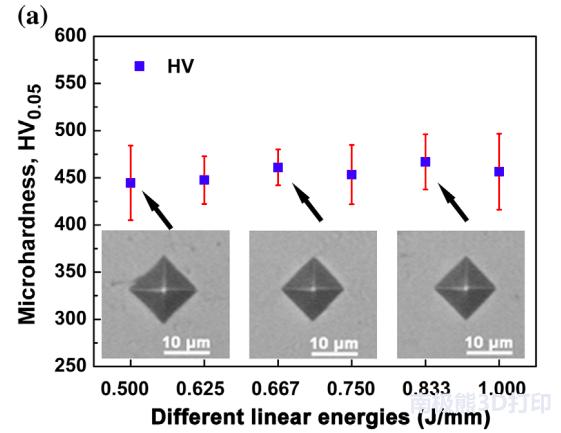 选择性激光熔化制备难熔金属钨