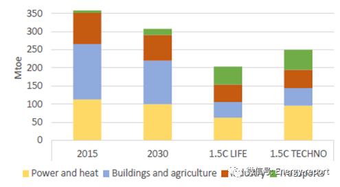天然气和气候承诺,两个不可调和的因素?