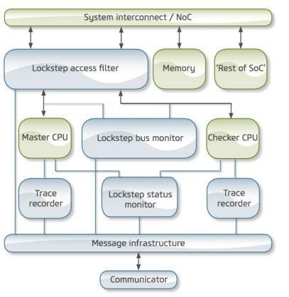 缩短SoC设计开发时间的关键技术是什么?