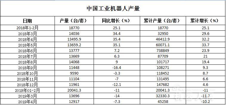 数据报告:2019年4月我国工业机器人生产达45258台