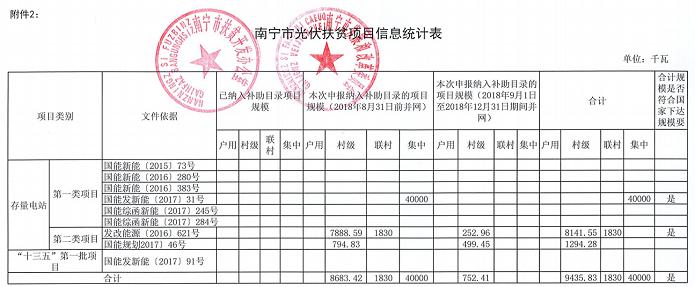 广西公示各市存量光伏扶贫项目信息