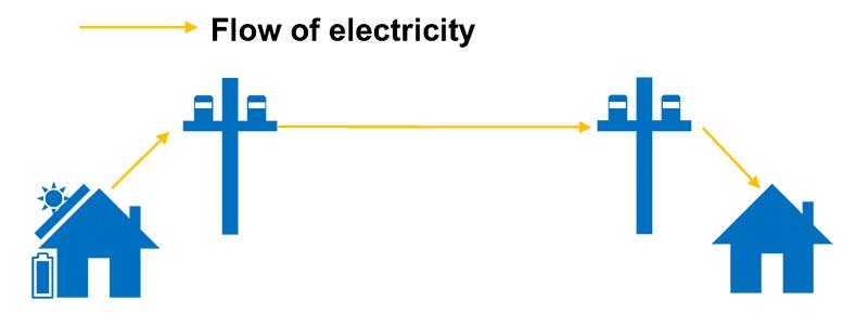 丰田、东京大学等测试下一代电力系统