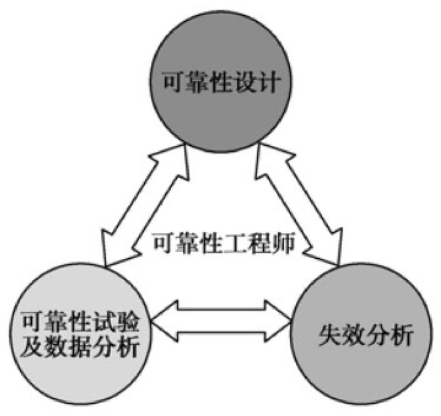 PCBA的故障分析