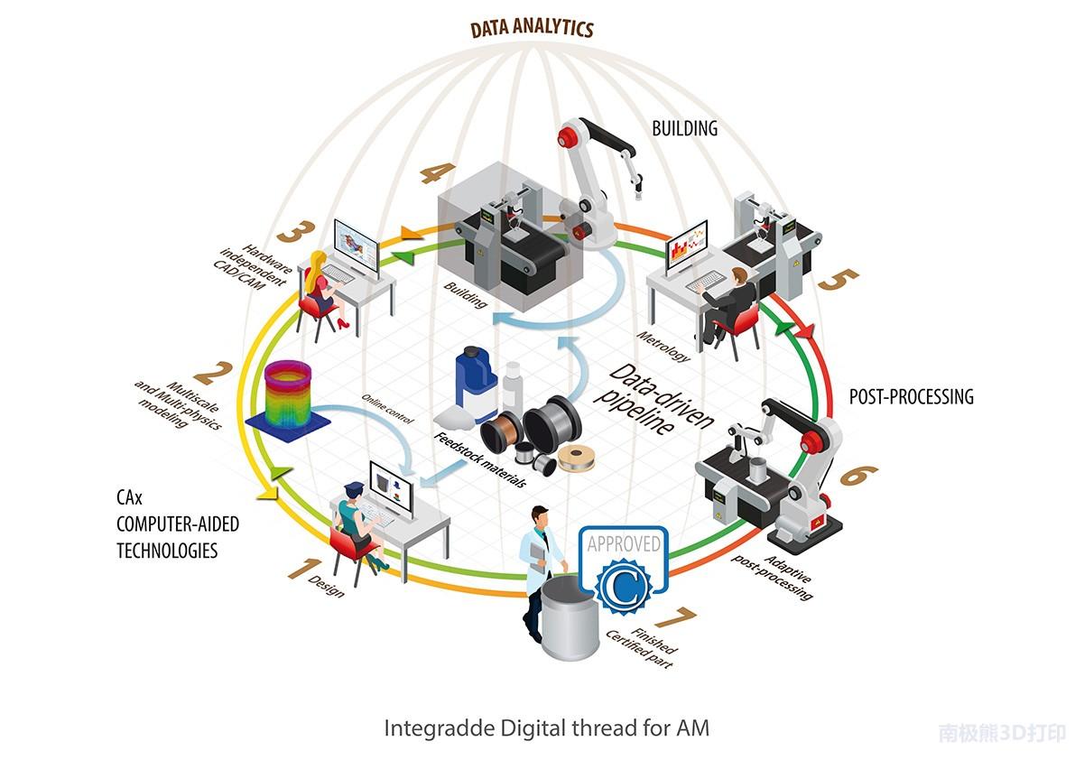 欧洲26个团队合作 开发金属3D打印端到端解决方案