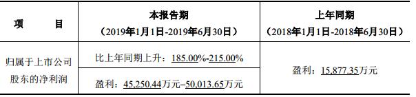 亿纬锂能预计2019年1-6月实现净利润约4.53亿元–5亿元