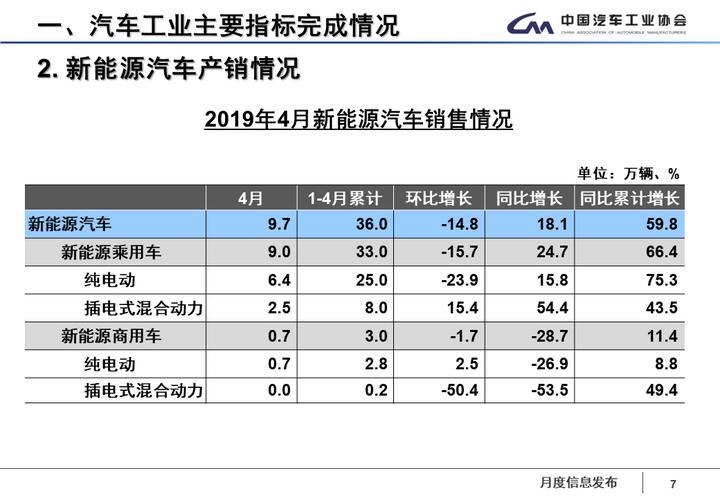 2019新能源车销量不会超过150万