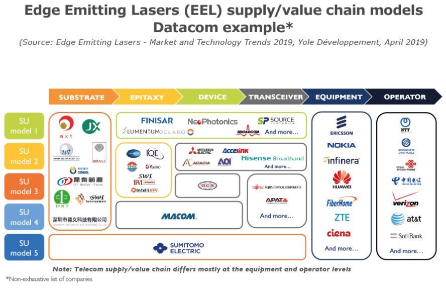 边缘发射激光器(EEL)市场和技术趋势