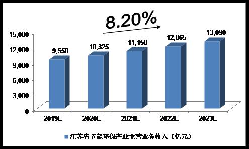 未来5年中国江苏省节能环保产业预测分析