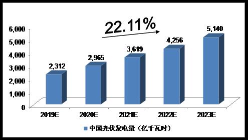 近5年中国分布式光伏产业利弊因素分析