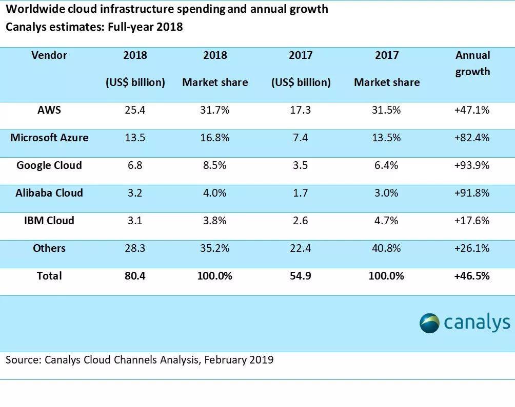 云业务成为业绩增长新引擎,盈利咫尺在望?