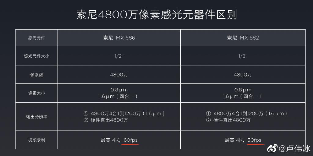 """雷军的""""友商""""又出来科普技术!红米K20的相机原来如此强悍"""