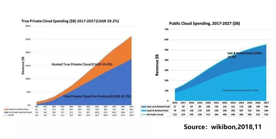 云计算大时代:传统私有云vs新一代私有云