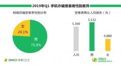 一季度中国手机安全报告:人均受骗损失5360元