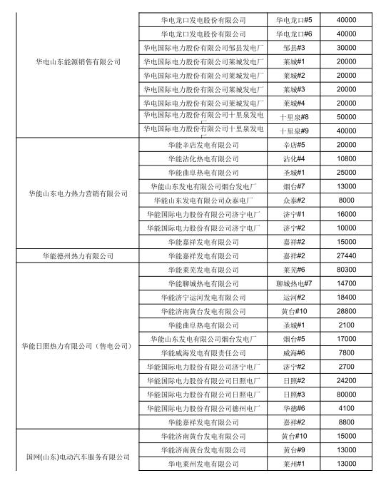 山东6月电力直接交易(双边协商)结果
