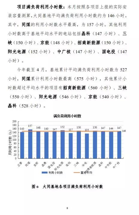 无弃光!发电量增长2.61%!大同一期光伏领跑基地运行监测月报(4月)