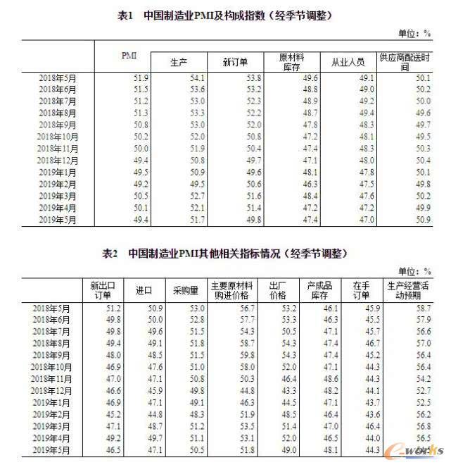 中国5月制造业采购经理指数(PMI)49.4%