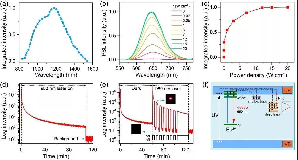 近红外宽光谱响应的光激励稀土纳米荧光标记研究获进展