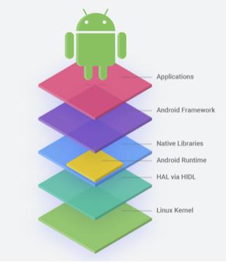 割不开的Google,舍不下的Android