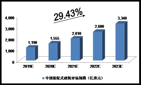 未来5年中国装配式建筑行业发展预测分析
