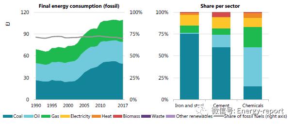 通过碳捕获、利用与封存(CCUS)实现工业变革