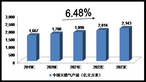 未来5年中国天然气行业供需前景预测分析