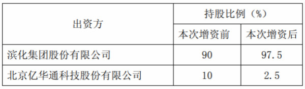 滨化股份拟1.5亿增资子公司滨华氢能